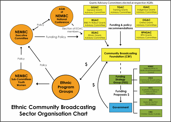 NEMBC Sector Flow Chart